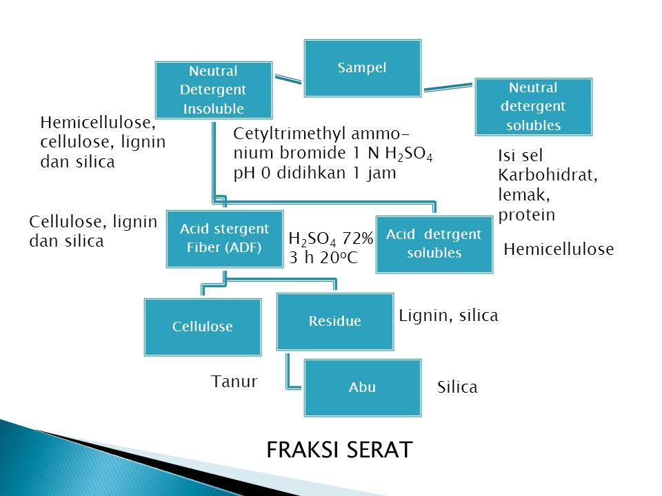 Sampel Neutral Detergent Insoluble Acid stergent Fiber (ADF) Cellulose Residue Abu Acid detrgent solubles Neutral detergent solubles Hemicellulose, cellulose, lignin dan silica Isi sel Karbohidrat, lemak, protein Hemicellulose Cellulose, lignin dan silica Lignin, silica Silica FRAKSI SERAT Tanur H 2 SO 4 72% 3 h 20 o C Cetyltrimethyl ammo- nium bromide 1 N H 2 SO 4 pH 0 didihkan 1 jam