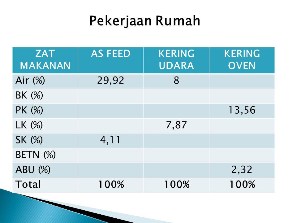 ZAT MAKANAN AS FEEDKERING UDARA KERING OVEN Air (%)29,928 BK (%) PK (%)13,56 LK (%)7,87 SK (%)4,11 BETN (%) ABU (%)2,32 Total100% Pekerjaan Rumah