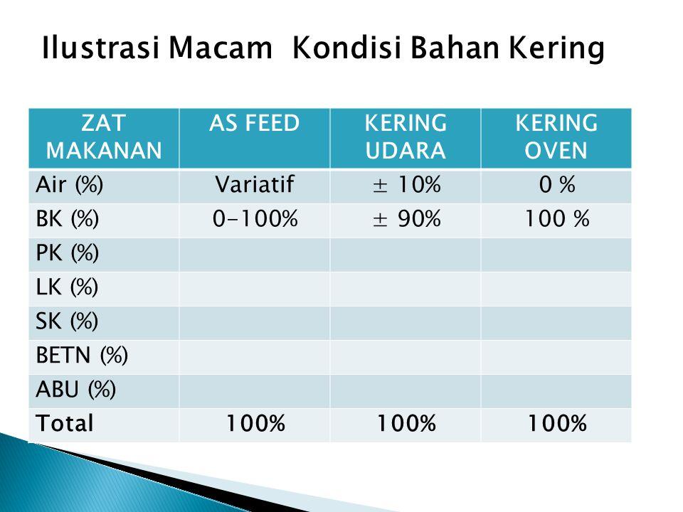 ZAT MAKANAN AS FEEDKERING UDARA KERING OVEN Air (%)Variatif± 10%0 % BK (%)0-100%± 90%100 % PK (%) LK (%) SK (%) BETN (%) ABU (%) Total100% Ilustrasi Macam Kondisi Bahan Kering
