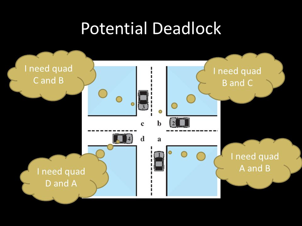 Bagaimana Mengatasinya? Deadlock Prevention Deadlock Avoidance Deadlock Detection