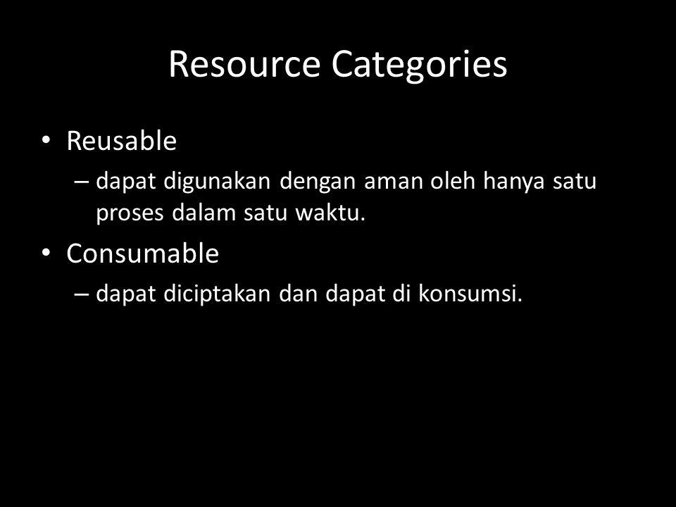 Reusable seperti processors,I/O channels, memori utama, database, devices, files, dan semaphores Deadlock terjadi pada contoh di awal presentasi