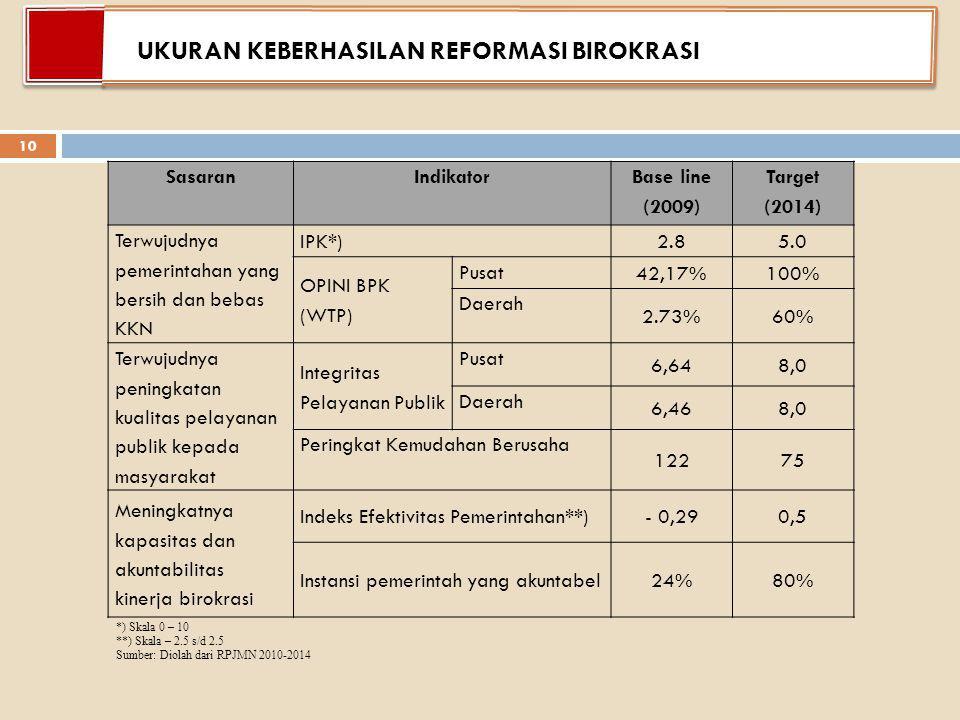 SasaranIndikator Base line (2009) Target (2014) Terwujudnya pemerintahan yang bersih dan bebas KKN IPK*)2.85.0 OPINI BPK (WTP) Pusat 42,17%100% Daerah