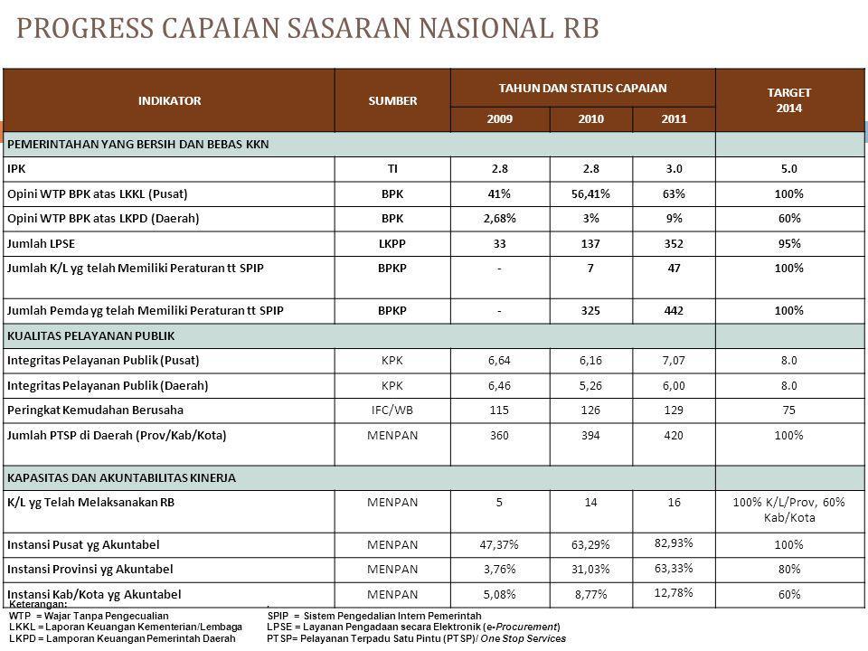 PROGRESS CAPAIAN SASARAN NASIONAL RB 11 INDIKATORSUMBER TAHUN DAN STATUS CAPAIAN TARGET 2014 200920102011 PEMERINTAHAN YANG BERSIH DAN BEBAS KKN IPKTI