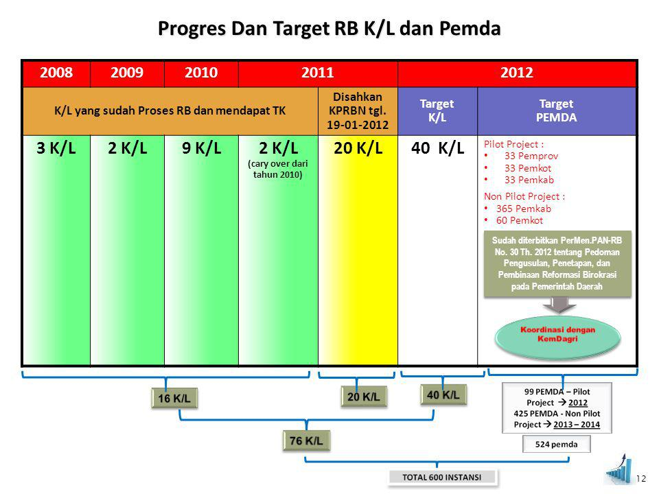 20082009201020112012 K/L yang sudah Proses RB dan mendapat TK Disahkan KPRBN tgl. 19-01-2012 Target K/L Target PEMDA 3 K/L2 K/L9 K/L2 K/L (cary over d