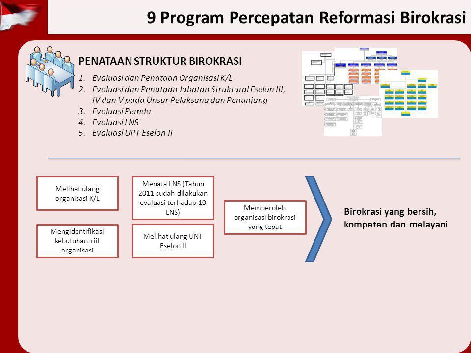 PENATAAN STRUKTUR BIROKRASI 1.Evaluasi dan Penataan Organisasi K/L 2.Evaluasi dan Penataan Jabatan Struktural Eselon III, IV dan V pada Unsur Pelaksan