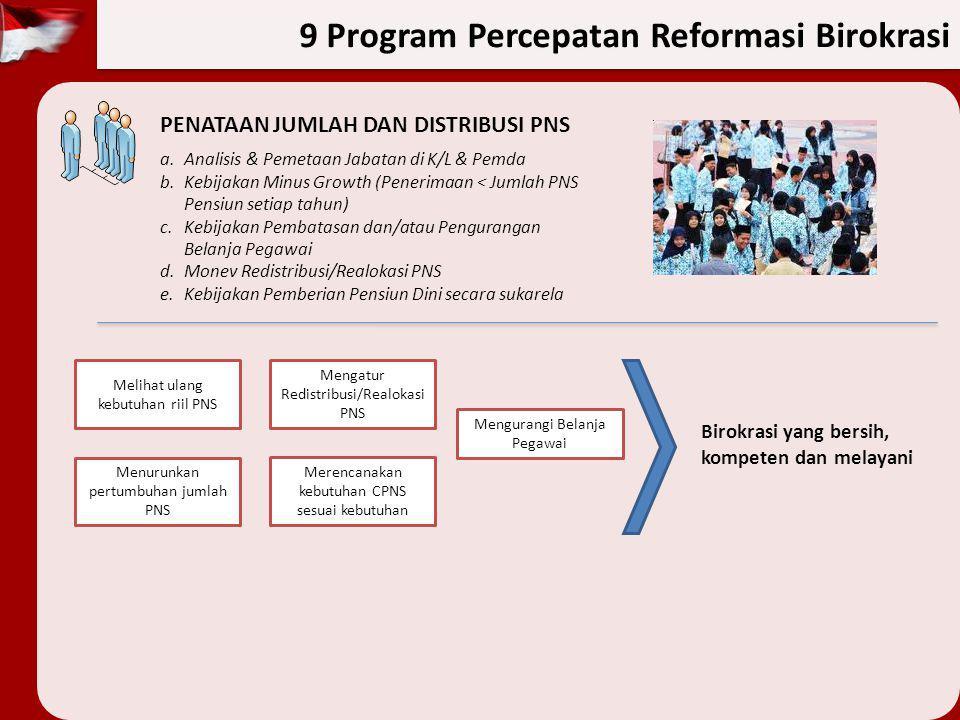 9 Program Percepatan Reformasi Birokrasi PENATAAN JUMLAH DAN DISTRIBUSI PNS a.Analisis & Pemetaan Jabatan di K/L & Pemda b.Kebijakan Minus Growth (Pen