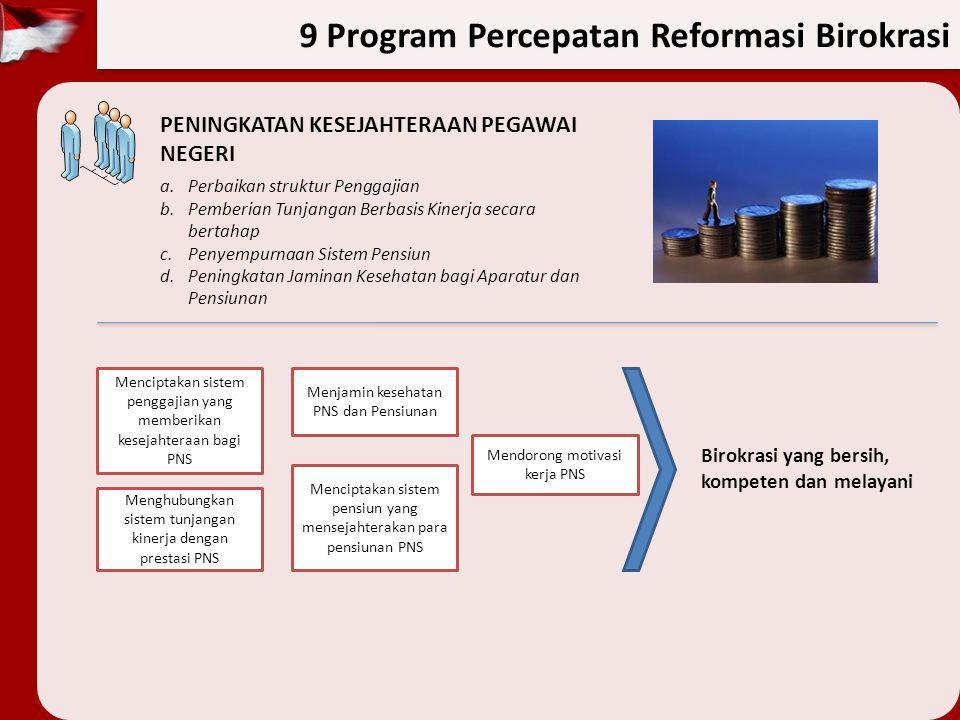 9 Program Percepatan Reformasi Birokrasi PENINGKATAN KESEJAHTERAAN PEGAWAI NEGERI a.Perbaikan struktur Penggajian b.Pemberian Tunjangan Berbasis Kiner