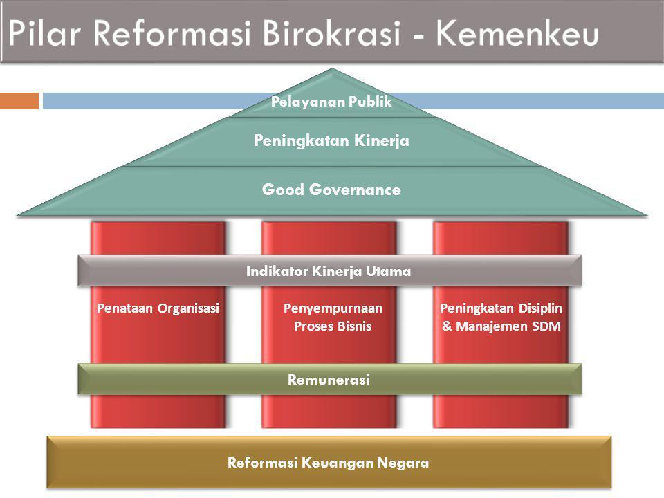 Penataan OrganisasiPenyempurnaan Proses Bisnis Peningkatan Disiplin & Manajemen SDM Reformasi Keuangan Negara Indikator Kinerja Utama Remunerasi Pelay