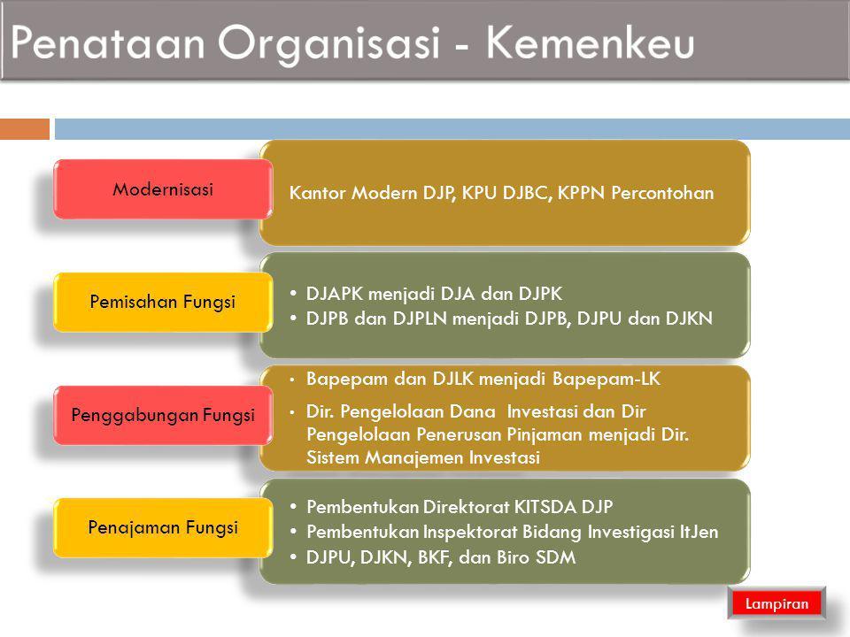 Kantor Modern DJP, KPU DJBC, KPPN Percontohan Modernisasi DJAPK menjadi DJA dan DJPK DJPB dan DJPLN menjadi DJPB, DJPU dan DJKN DJAPK menjadi DJA dan