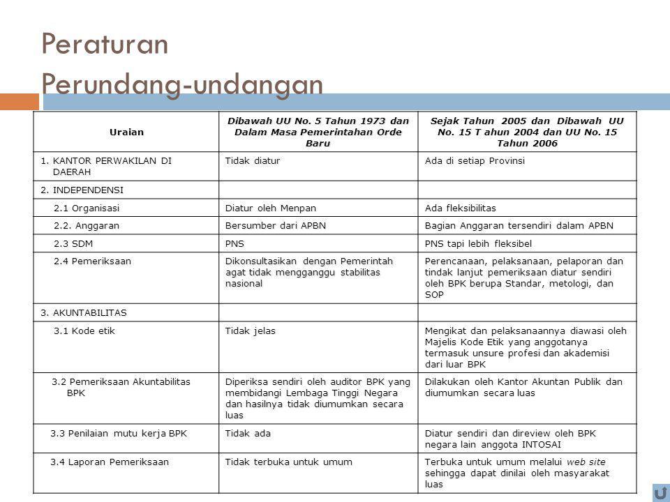 Peraturan Perundang-undangan Uraian Dibawah UU No. 5 Tahun 1973 dan Dalam Masa Pemerintahan Orde Baru Sejak Tahun 2005 dan Dibawah UU No. 15 T ahun 20