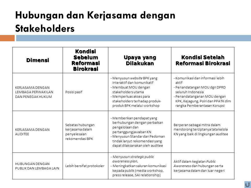 Hubungan dan Kerjasama dengan Stakeholders Dimensi Kondisi Sebelum Reformasi Birokrasi Upaya yang Dilakukan Kondisi Setelah Reformasi Birokrasi KERJAS