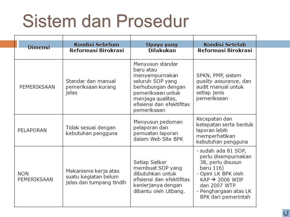 Sistem dan Prosedur Dimensi Kondisi Sebelum Reformasi Birokrasi Upaya yang Dilakukan Kondisi Setelah Reformasi Birokrasi PEMERIKSAAN PEMERIKSAAN Stand