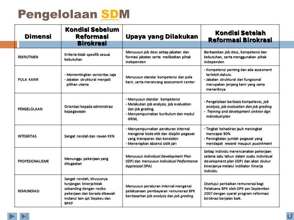 Pengelolaan SDMSD Dimensi Kondisi Sebelum Reformasi Birokrasi Upaya yang Dilakukan Kondisi Setelah Reformasi Birokrasi REKRUTMEN Kriteria tidak spesif