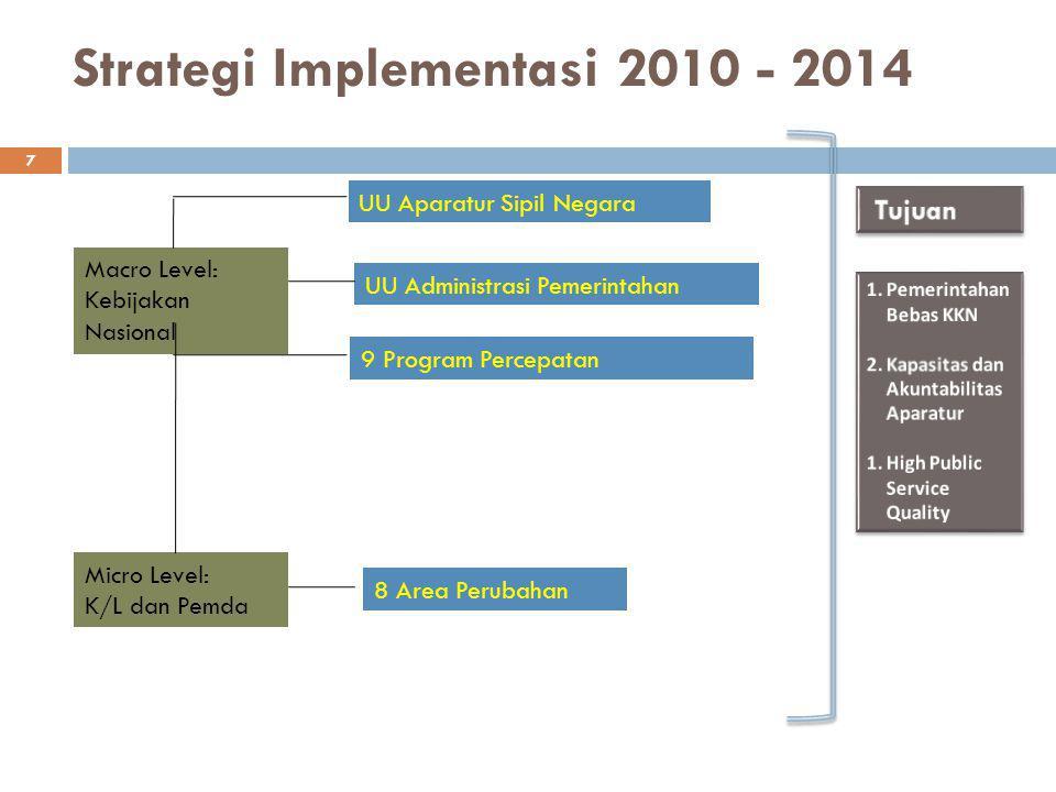 Strategi Implementasi 2010 - 2014 7 Macro Level: Kebijakan Nasional UU Aparatur Sipil Negara UU Administrasi Pemerintahan 9 Program Percepatan Micro L