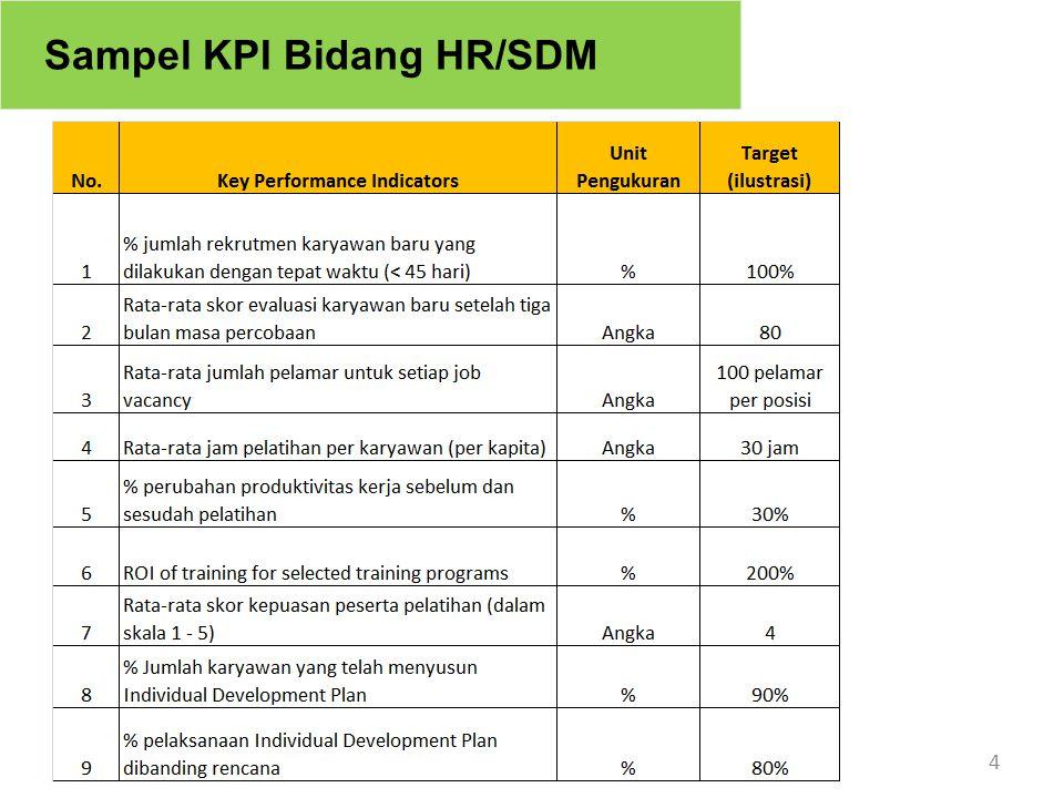 4 Sampel KPI Bidang HR/SDM