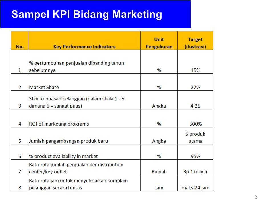 6 Sampel KPI Bidang Marketing