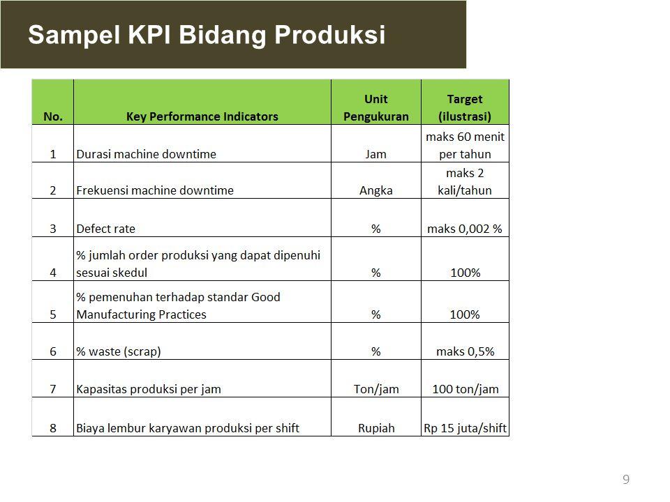 9 Sampel KPI Bidang Produksi