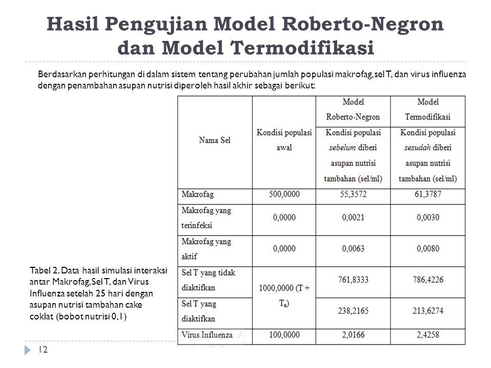 Hasil Pengujian Model Roberto-Negron dan Model Termodifikasi Berdasarkan perhitungan di dalam sistem tentang perubahan jumlah populasi makrofag, sel T