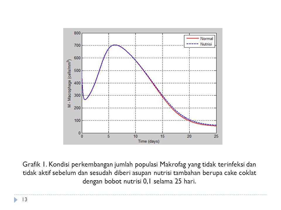 Grafik 1. Kondisi perkembangan jumlah populasi Makrofag yang tidak terinfeksi dan tidak aktif sebelum dan sesudah diberi asupan nutrisi tambahan berup
