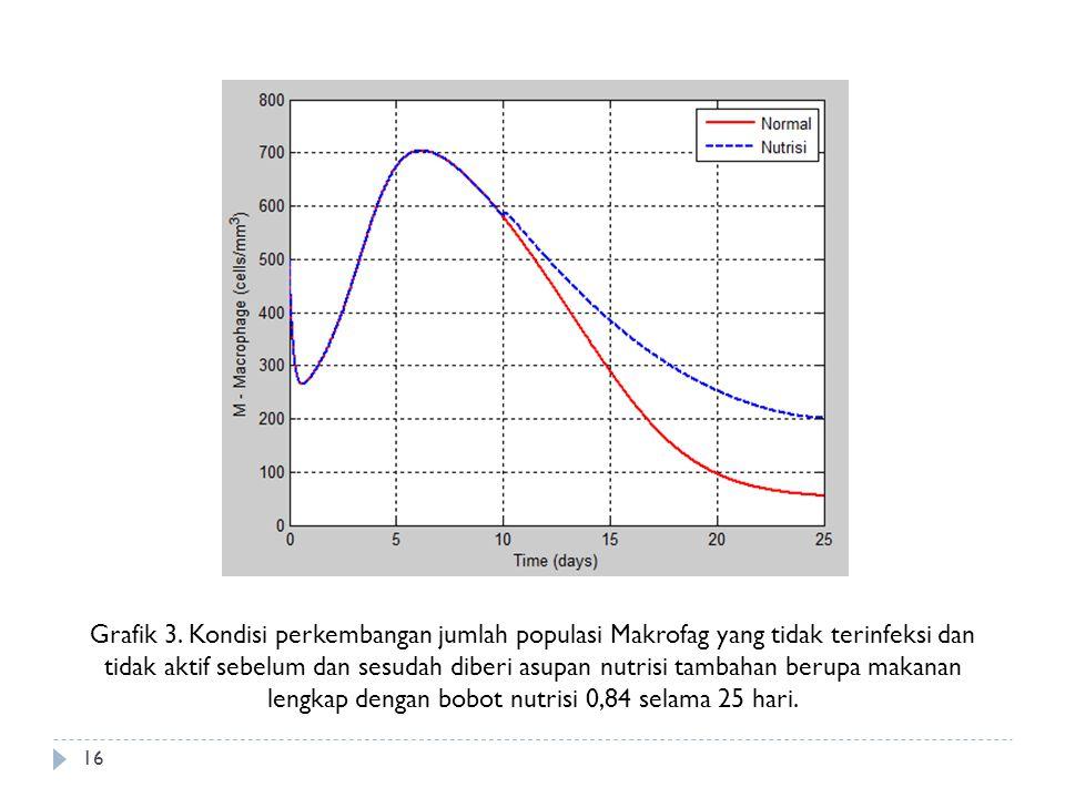 Grafik 3. Kondisi perkembangan jumlah populasi Makrofag yang tidak terinfeksi dan tidak aktif sebelum dan sesudah diberi asupan nutrisi tambahan berup