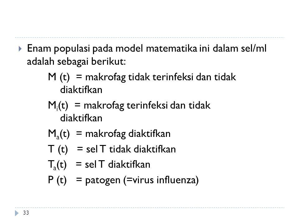  Enam populasi pada model matematika ini dalam sel/ml adalah sebagai berikut: M (t) = makrofag tidak terinfeksi dan tidak diaktifkan M i (t) = makrof