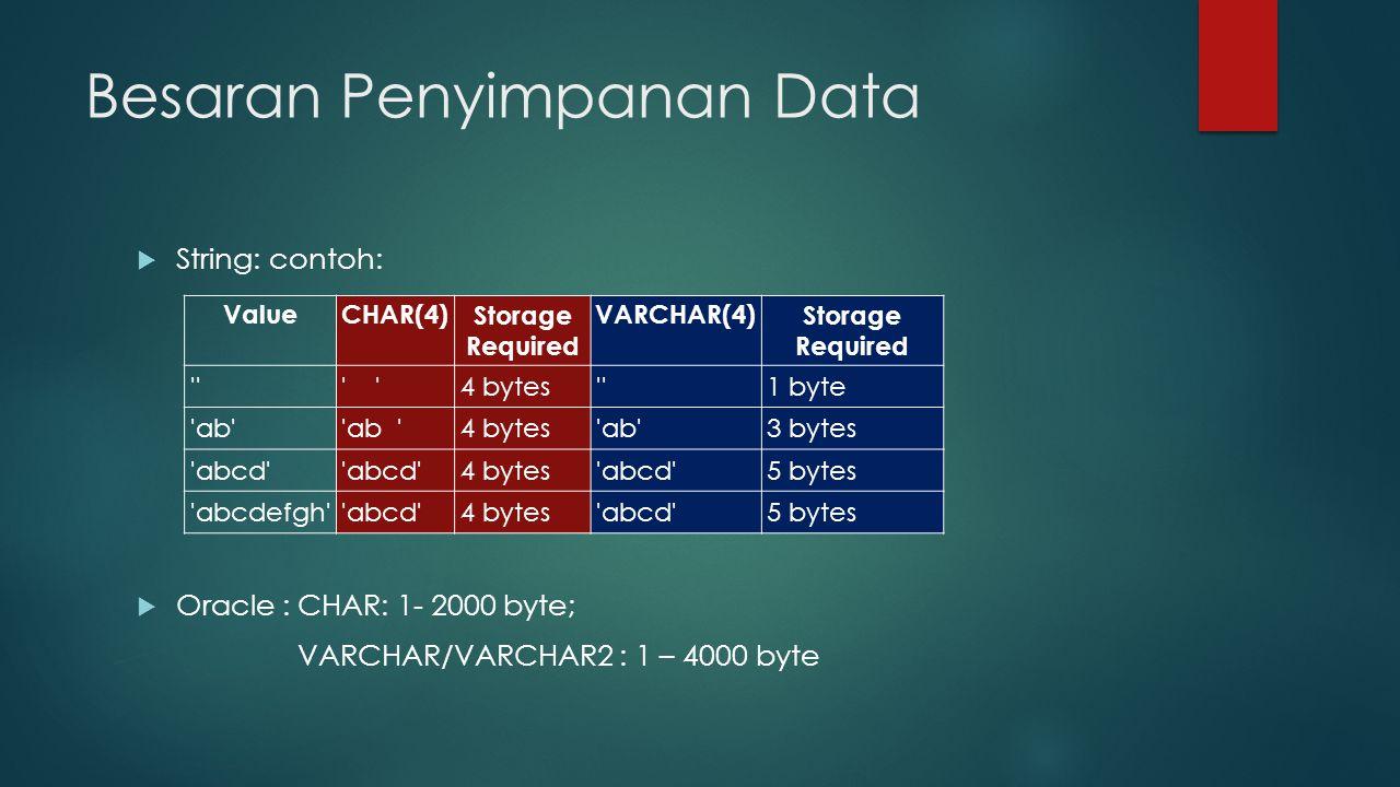 Besaran Penyimpanan Data  Numerik: (MySQL) TypeStorage (Bytes) Minimum Value (Signed/Unsigned) Maximum Value (Signed/Unsigned) TINYINT1-128127 0255 SMALLINT2-3276832767 065535 MEDIUMINT3-83886088388607 016777215 INT4-21474836482147483647 04294967295 BIGINT8-92233720368547758089223372036854775807 018446744073709551615