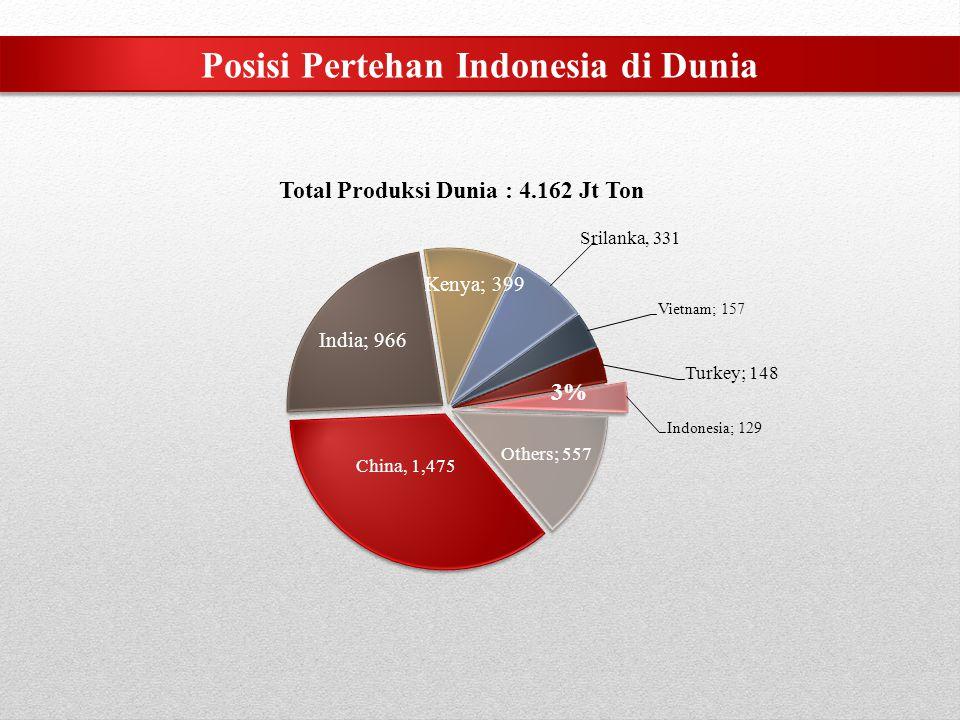 1.050 Ha 525 Ha 1.050 Ha 525 Ha 400 Ha 1.050 Ha 200 Ha 265 Ha 60 Ha 200 Ha Rencana Pengembangan 2014 Kondisi Existing & Rencana Pengembangan 2014 Lokasi Kebun Teh Rakyat di Jabar Sumber : Statistik Perkebunan Indonesia, Ditjen Perkebunan
