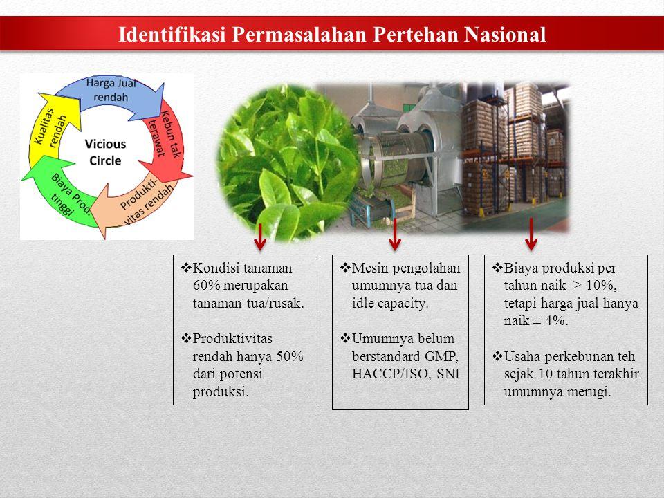 Identifikasi Permasalahan Pertehan Nasional  Kondisi tanaman 60% merupakan tanaman tua/rusak.  Produktivitas rendah hanya 50% dari potensi produksi.