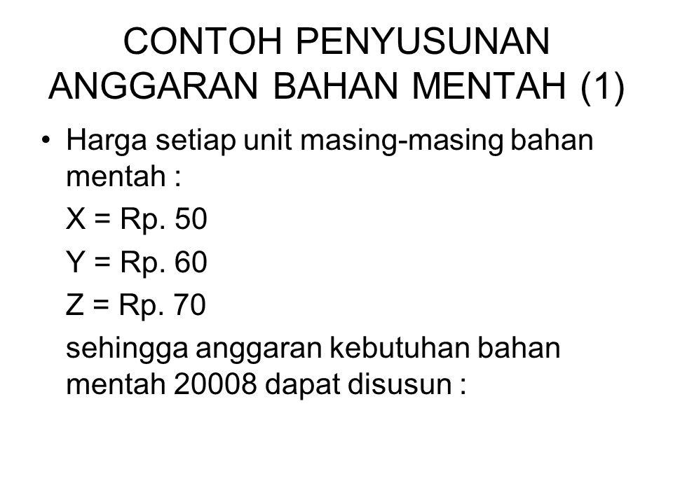 CONTOH PENYUSUNAN ANGGARAN BAHAN MENTAH (1) Harga setiap unit masing-masing bahan mentah : X = Rp. 50 Y = Rp. 60 Z = Rp. 70 sehingga anggaran kebutuha
