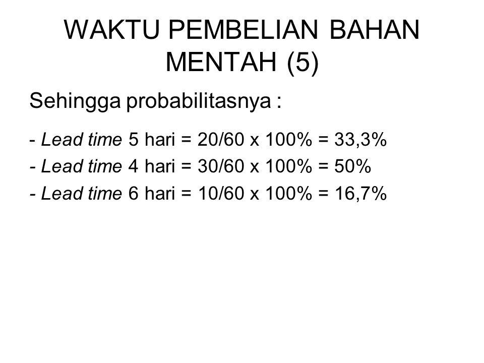 WAKTU PEMBELIAN BAHAN MENTAH (5) Sehingga probabilitasnya : - Lead time 5 hari = 20/60 x 100% = 33,3% - Lead time 4 hari = 30/60 x 100% = 50% - Lead t