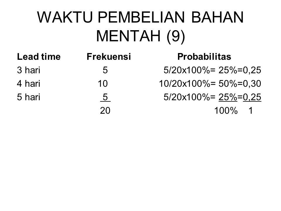 WAKTU PEMBELIAN BAHAN MENTAH (9) Lead time Frekuensi Probabilitas 3 hari 5 5/20x100%= 25%=0,25 4 hari 10 10/20x100%= 50%=0,30 5 hari 5 5/20x100%= 25%=