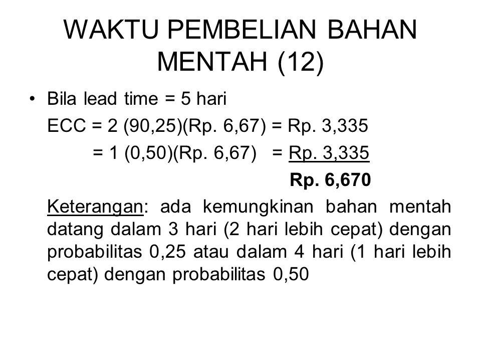 WAKTU PEMBELIAN BAHAN MENTAH (12) Bila lead time = 5 hari ECC = 2 (90,25)(Rp. 6,67) = Rp. 3,335 = 1 (0,50)(Rp. 6,67) = Rp. 3,335 Rp. 6,670 Keterangan: