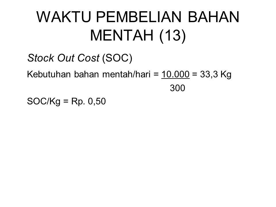 WAKTU PEMBELIAN BAHAN MENTAH (13) Stock Out Cost (SOC) Kebutuhan bahan mentah/hari = 10.000 = 33,3 Kg 300 SOC/Kg = Rp. 0,50