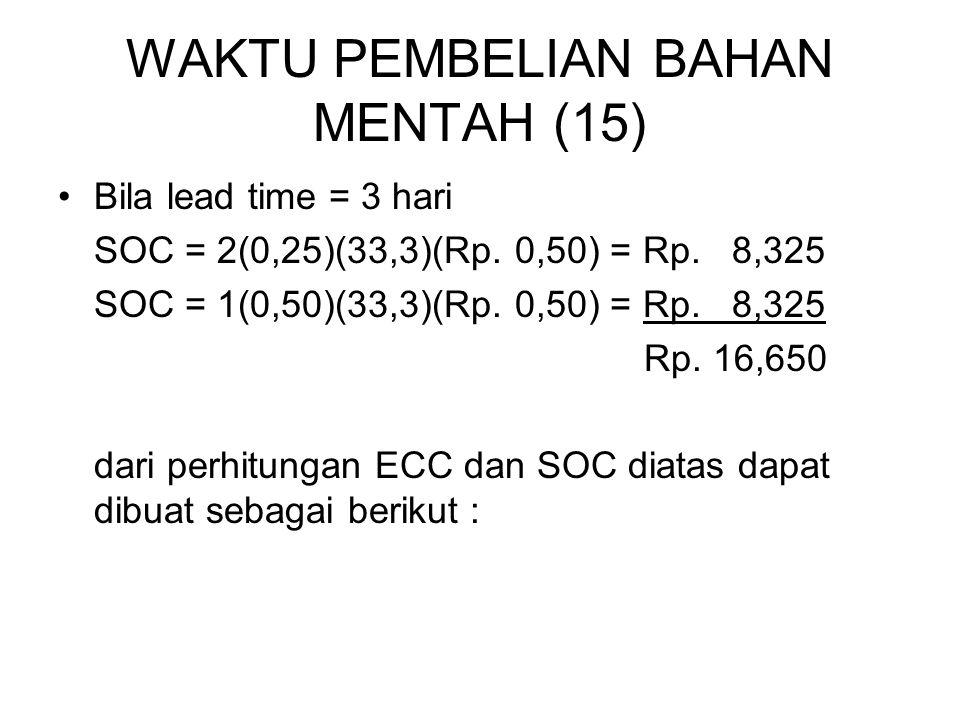 WAKTU PEMBELIAN BAHAN MENTAH (15) Bila lead time = 3 hari SOC = 2(0,25)(33,3)(Rp. 0,50) = Rp. 8,325 SOC = 1(0,50)(33,3)(Rp. 0,50) = Rp. 8,325 Rp. 16,6