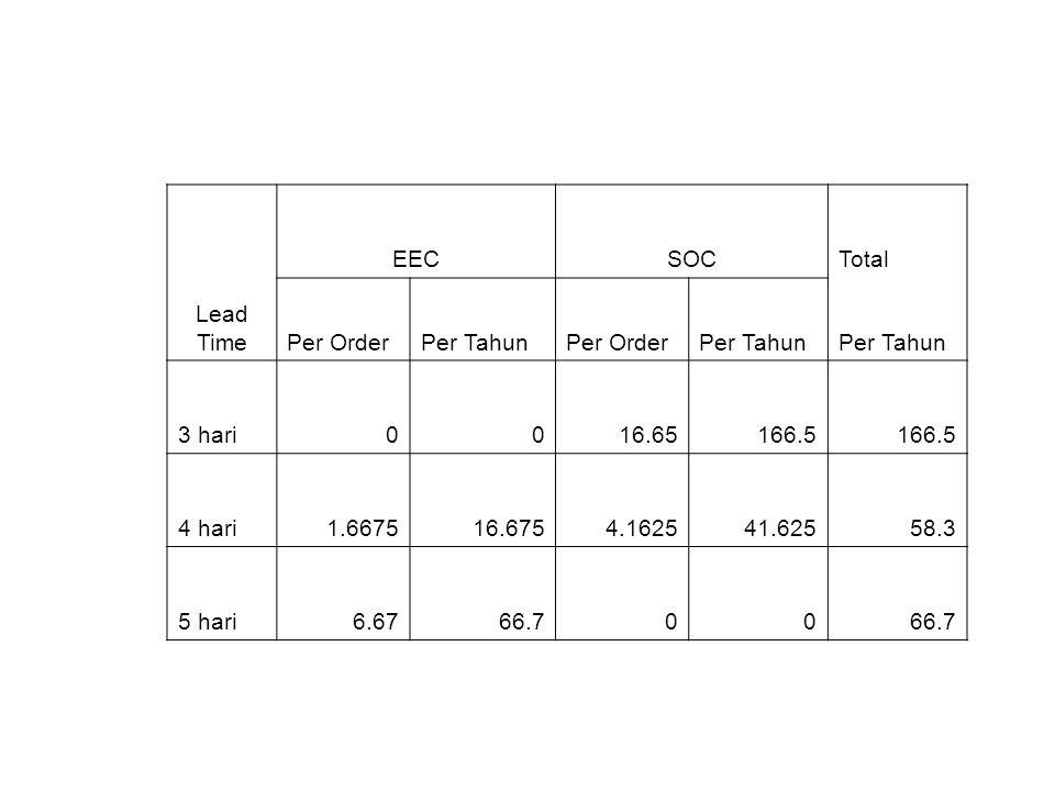 Lead Time EECSOCTotal Per OrderPer TahunPer OrderPer Tahun 3 hari0016.65166.5 4 hari1.667516.6754.162541.62558.3 5 hari6.6766.700
