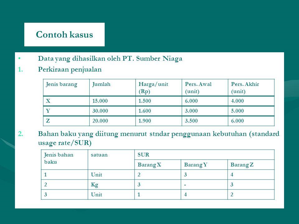 Contoh kasus Data yang dihasilkan oleh PT.Sumber Niaga 1.