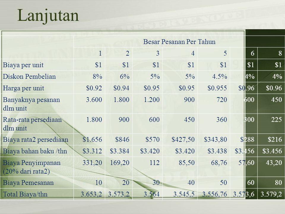 Lanjutan Besar Pesanan Per Tahun 1234568 Biaya per unit$1 Diskon Pembelian8%6%5% 4.5%4% Harga per unit$0.92$0.94$0.95 $0.955$0.96 Banyaknya pesanan dl