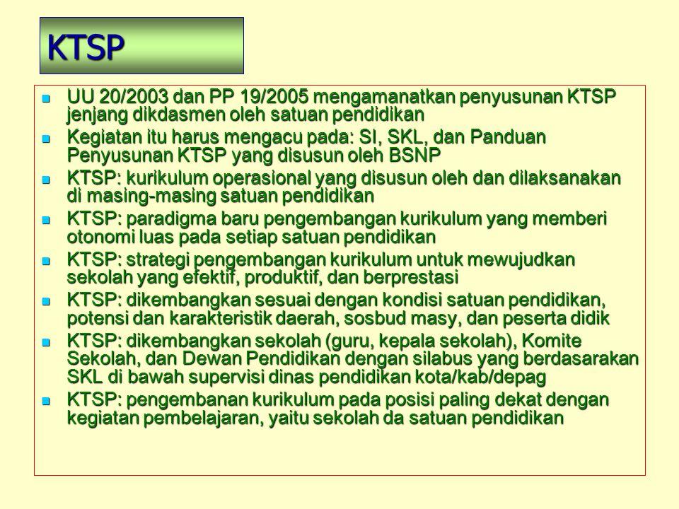 KTSP UU 20/2003 dan PP 19/2005 mengamanatkan penyusunan KTSP jenjang dikdasmen oleh satuan pendidikan UU 20/2003 dan PP 19/2005 mengamanatkan penyusun
