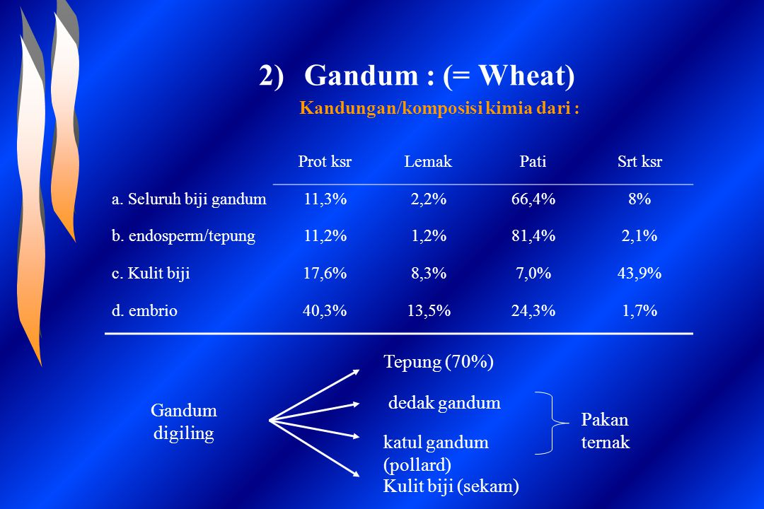 2)Gandum : (= Wheat) Kandungan/komposisi kimia dari : Gandum digiling Tepung (70%) dedak gandum katul gandum (pollard) Kulit biji (sekam) Pakan ternak