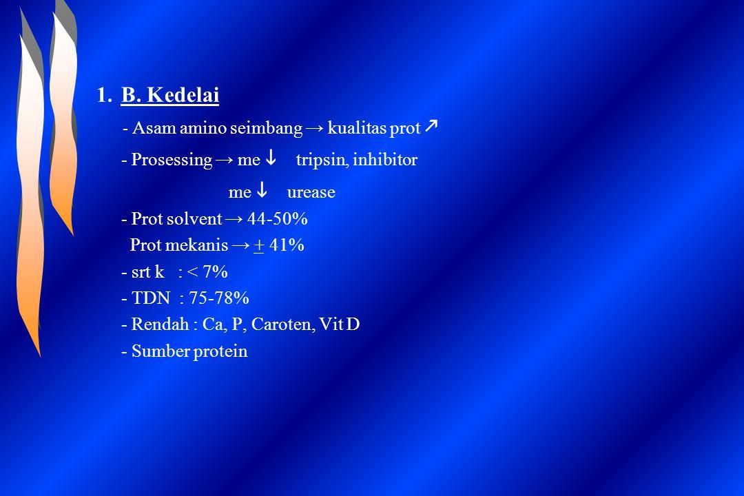 1.B. Kedelai - Asam amino seimbang → kualitas prot  - Prosessing → me   tripsin, inhibitor me   urease - Prot solvent → 44-50% Prot mekanis → + 4