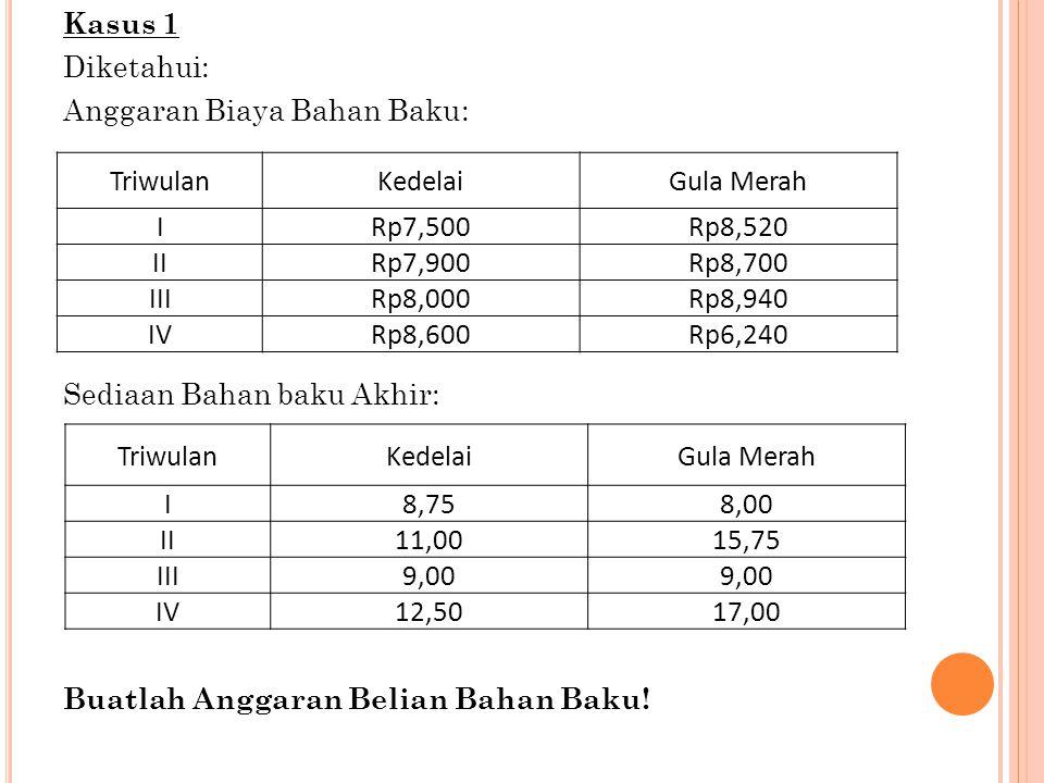 Kasus 1 Diketahui: Anggaran Biaya Bahan Baku: Sediaan Bahan baku Akhir: Buatlah Anggaran Belian Bahan Baku! TriwulanKedelaiGula Merah IRp7,500Rp8,520