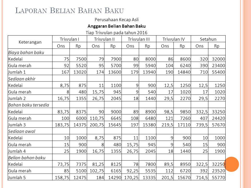 L APORAN B ELIAN B AHAN B AKU Perusahaan Kecap Asli Anggaran Belian Bahan Baku Tiap Triwulan pada tahun 2016 Keterangan Triwulan ITriwulan IITriwulan