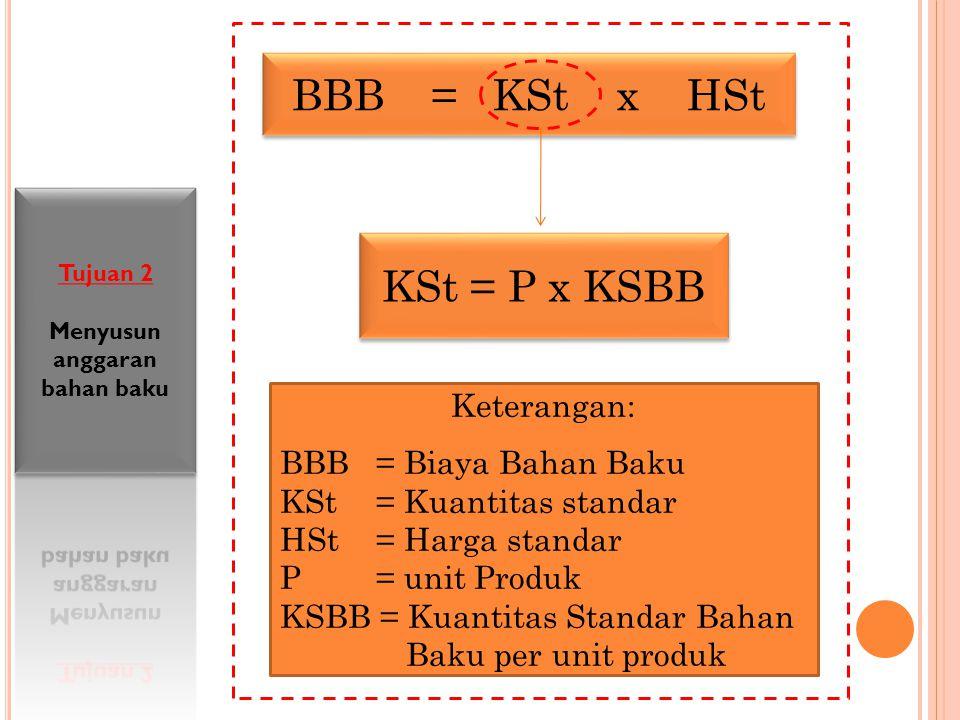 BBB = KSt x HSt KSt = P x KSBB Keterangan: BBB= Biaya Bahan Baku KSt= Kuantitas standar HSt = Harga standar P = unit Produk KSBB = Kuantitas Standar B