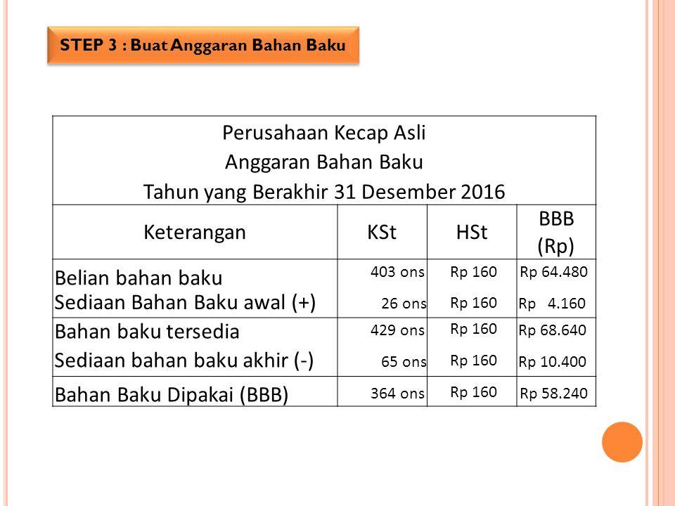 Perusahaan Kecap Asli Anggaran Bahan Baku Tahun yang Berakhir 31 Desember 2016 KeteranganKStHSt BBB (Rp) 403 ons 26 ons Rp 160Rp 64.480 Rp 4.160 429 o