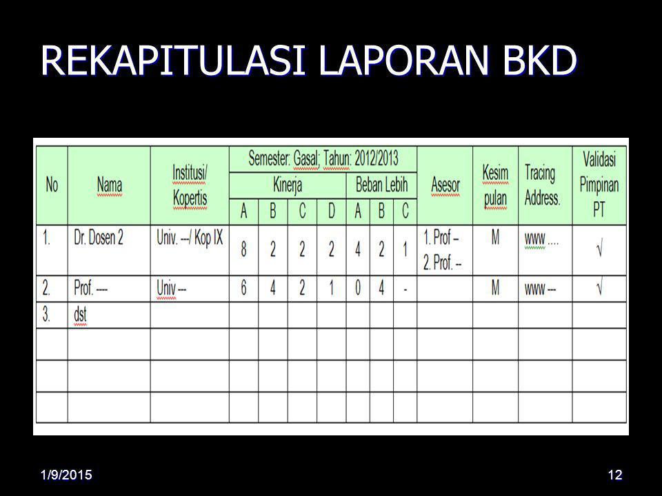REKAPITULASI LAPORAN BKD 1/9/201512