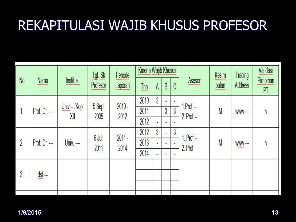 REKAPITULASI WAJIB KHUSUS PROFESOR 1/9/201513