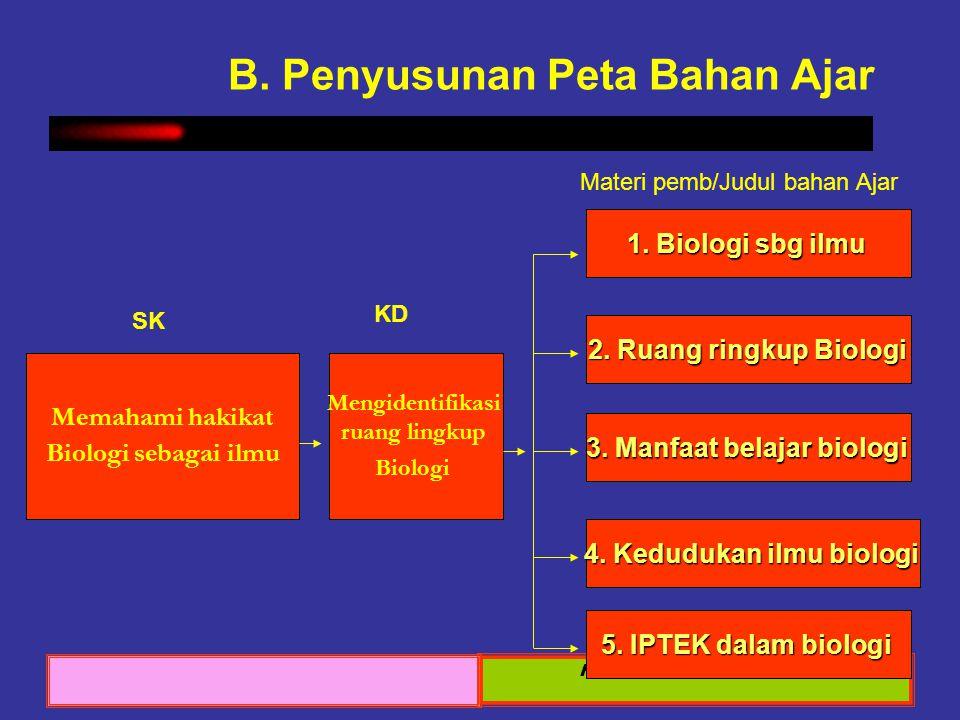 Sosialisasi KTSP 2008 Pengembangan Bahan Ajar B. Penyusunan Peta Bahan Ajar Memahami hakikat Biologi sebagai ilmu Mengidentifikasi ruang lingkup Biolo