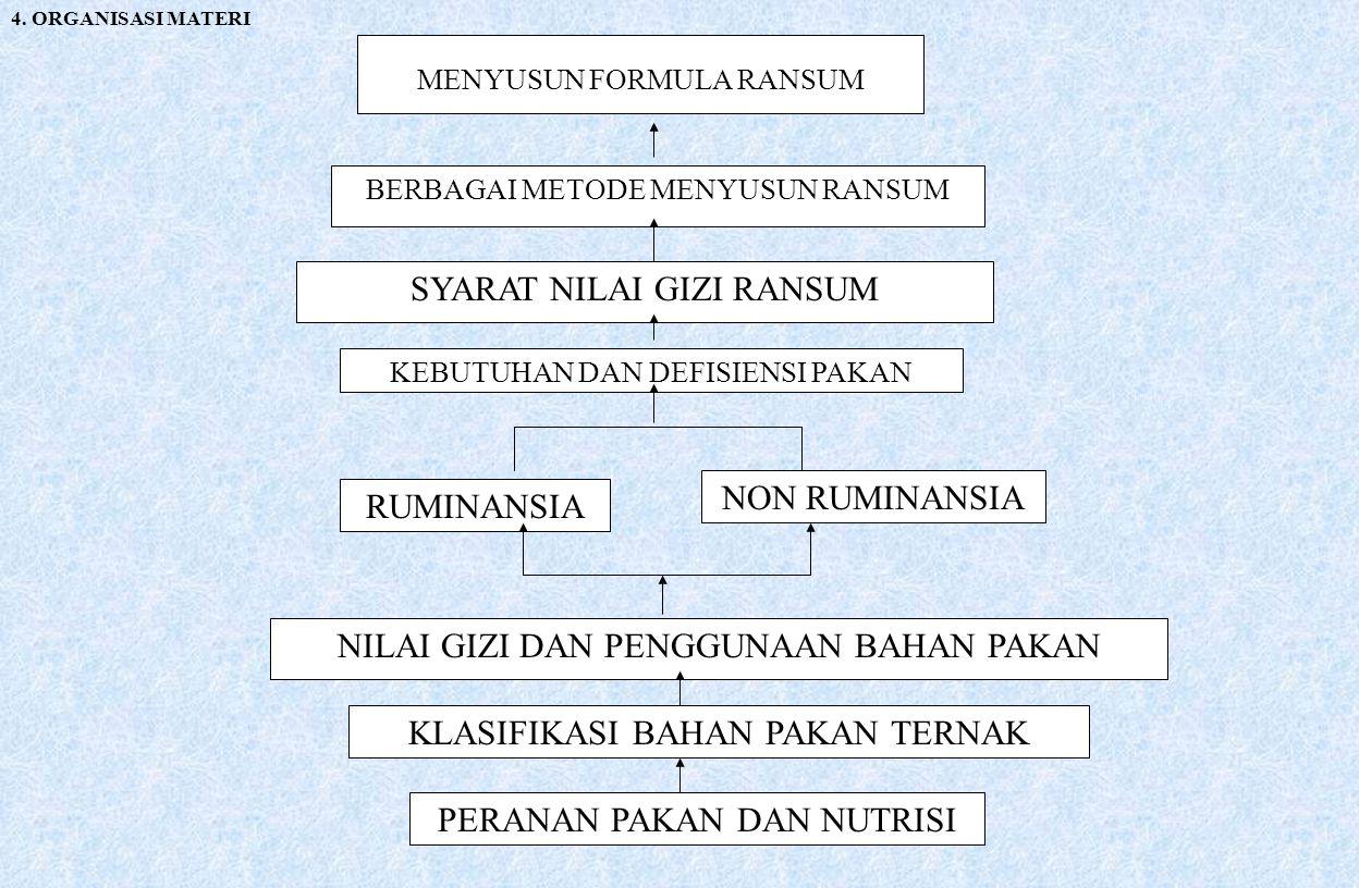 MENYUSUN FORMULA RANSUM BERBAGAI METODE MENYUSUN RANSUM SYARAT NILAI GIZI RANSUM 4. ORGANISASI MATERI KEBUTUHAN DAN DEFISIENSI PAKAN RUMINANSIA NON RU