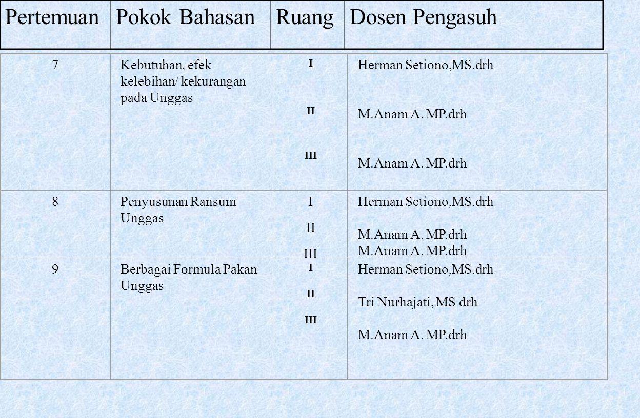 7Kebutuhan, efek kelebihan/ kekurangan pada Unggas I II III Herman Setiono,MS.drh M.Anam A. MP.drh 8Penyusunan Ransum Unggas I II III Herman Setiono,M