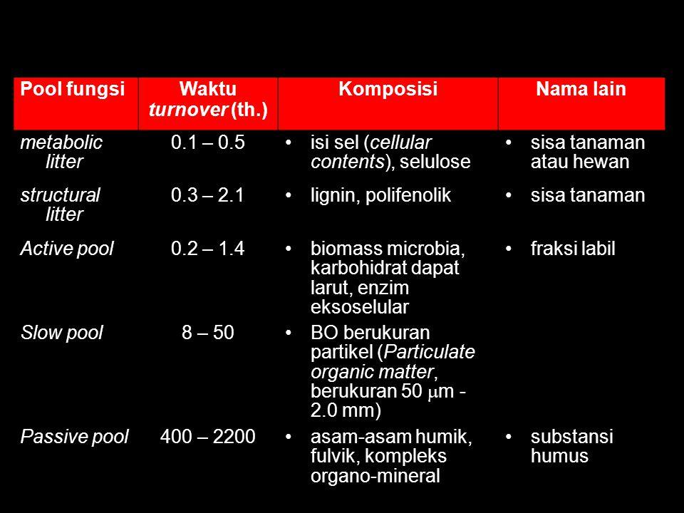 Kualitas Bahan Organik Parameter Kualitas (mudah terdekomposisi) –C/N  < 20 –N  > 1,6% –Lignin < 9% –Polifenol  < 4% Protein binding capacity Kompartemen BO Cepat terdekomposisi (a) penyedia hara tanaman, segera (b) kontribusi ke BOT kurang Lambat terdekomposisi (a)Kontribusi BOT (b)Cadangan hara jangka panjang
